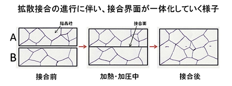 14 精密拡散接合(熱圧着)による金属加工