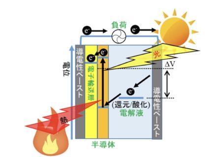 20 増感型熱利用発電による熱電発電素子