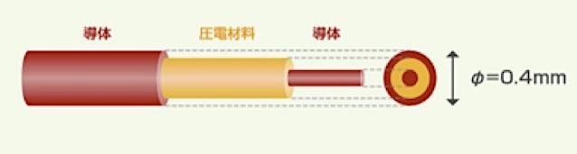 26 温度変化の影響を受けない有機圧電材料